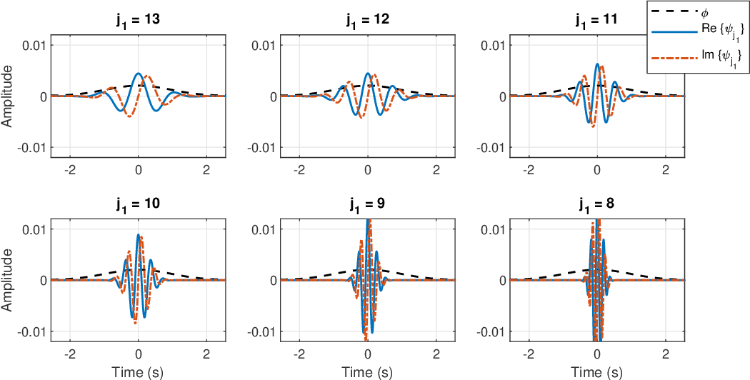 Figure 3 for Automated Polysomnography Analysis for Detection of Non-Apneic and Non-Hypopneic Arousals using Feature Engineering and a Bidirectional LSTM Network