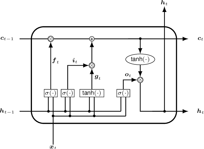 Figure 4 for Automated Polysomnography Analysis for Detection of Non-Apneic and Non-Hypopneic Arousals using Feature Engineering and a Bidirectional LSTM Network