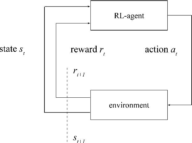PDF] Simulating Dynamic Pricing Algorithm Performance in