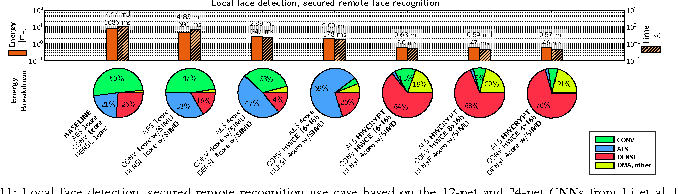 Figure 3 for An IoT Endpoint System-on-Chip for Secure and Energy-Efficient Near-Sensor Analytics
