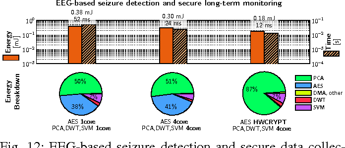 Figure 4 for An IoT Endpoint System-on-Chip for Secure and Energy-Efficient Near-Sensor Analytics