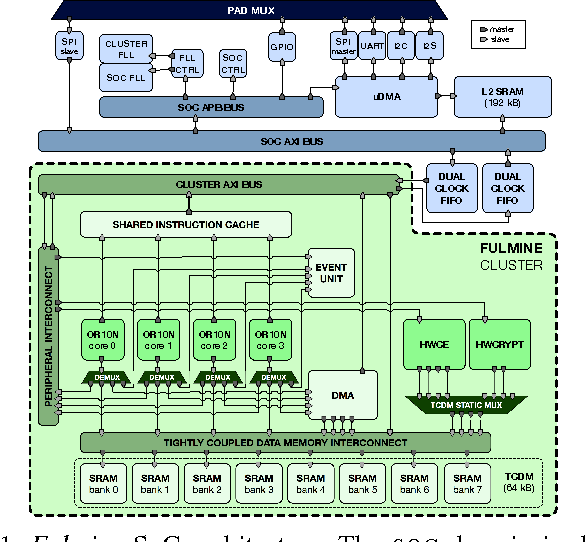 Figure 1 for An IoT Endpoint System-on-Chip for Secure and Energy-Efficient Near-Sensor Analytics