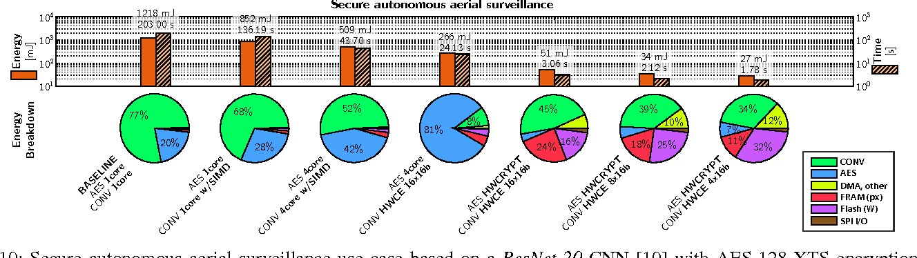 Figure 2 for An IoT Endpoint System-on-Chip for Secure and Energy-Efficient Near-Sensor Analytics