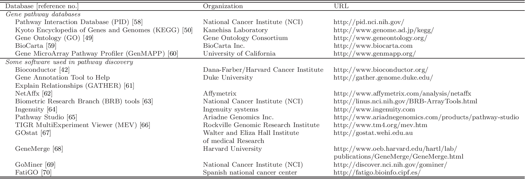 Microarray-based gene set analysis in cancer studies  - Semantic Scholar