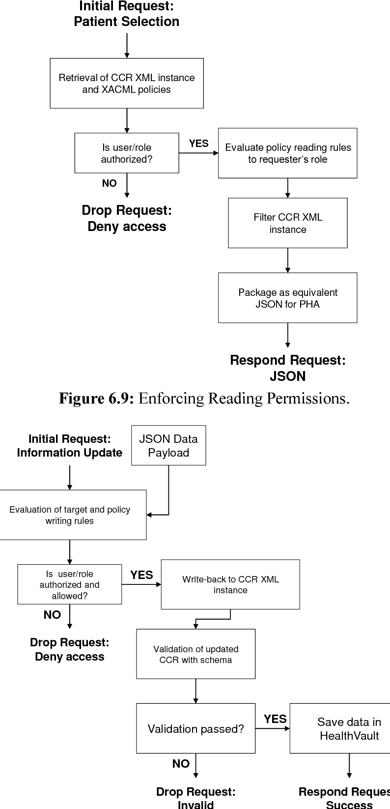 Figure 6 9 from An RBAC, LBAC and DAC Security Framework for Tree