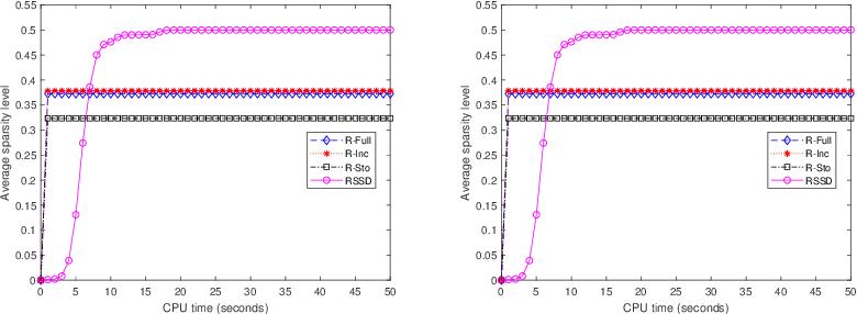 Figure 3 for A Riemannian smoothing steepest descent method for non-Lipschitz optimization on submanifolds