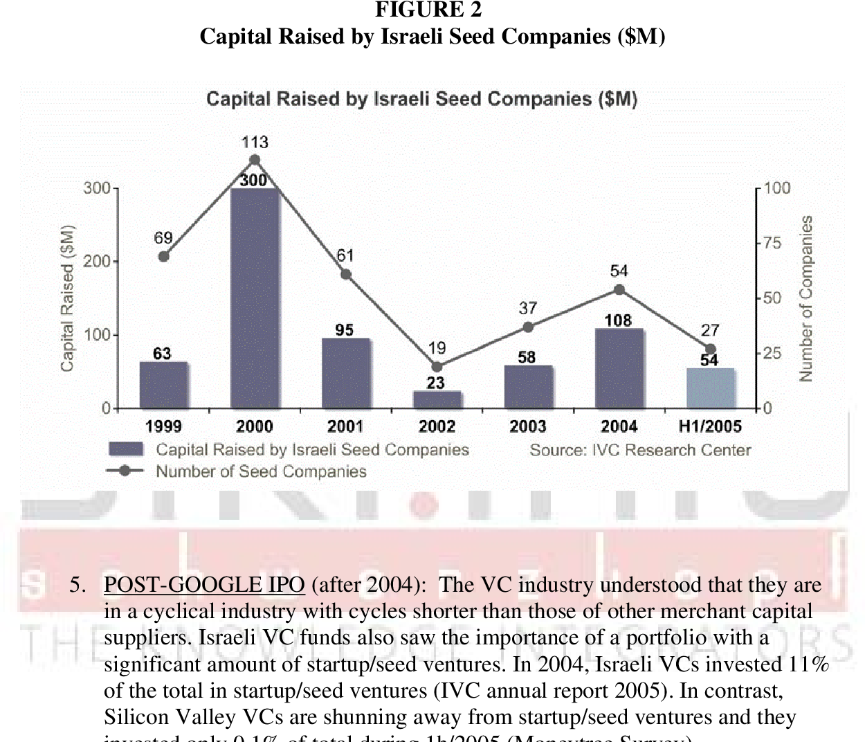 PDF] STARTUP/SEED STAGE INVESTMENT BY VENTURE CAPITAL FUNDS
