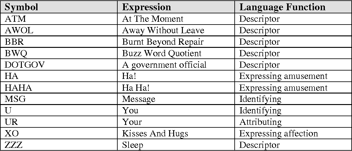 Table 2 From Short Message Service Sms Texting Symbols A