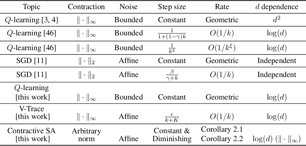 Figure 1 for Finite-Sample Analysis of Stochastic Approximation Using Smooth Convex Envelopes