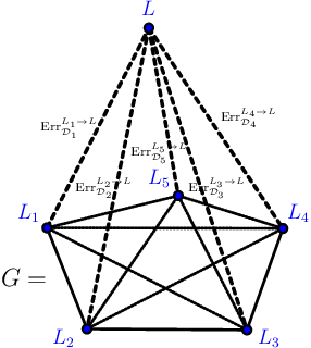 Figure 2 for On Learning Language-Invariant Representations for Universal Machine Translation