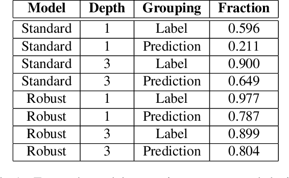 Figure 2 for Understanding Failures of Deep Networks via Robust Feature Extraction