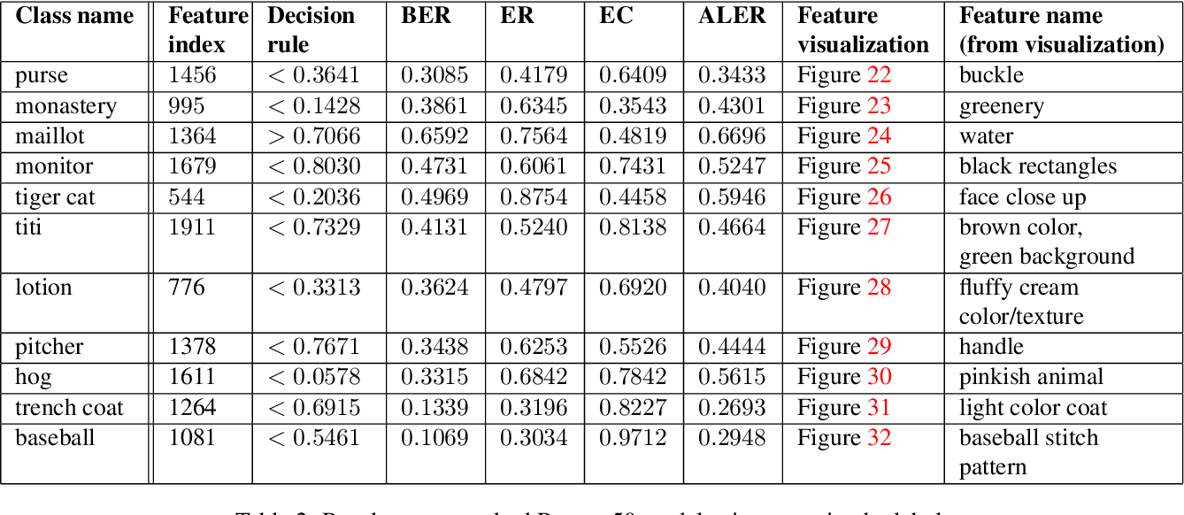 Figure 4 for Understanding Failures of Deep Networks via Robust Feature Extraction