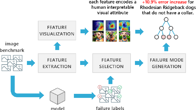 Figure 3 for Understanding Failures of Deep Networks via Robust Feature Extraction