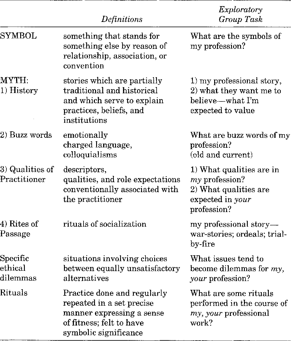 Table 1 from Learning through symbol, myth, model, and