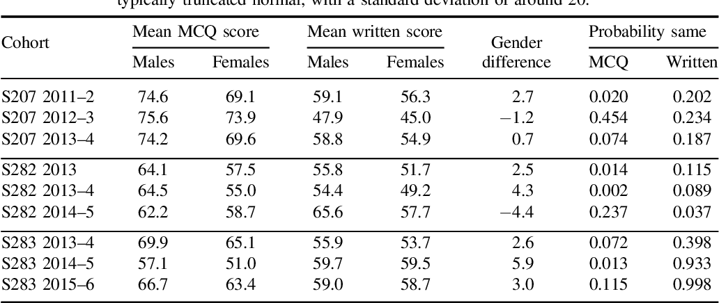 PDF] Investigating Male Bias in Multiple Choice Questions