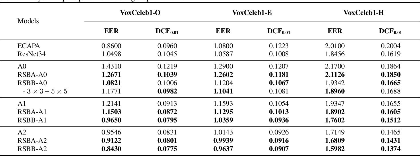 Figure 4 for Rep Works in Speaker Verification