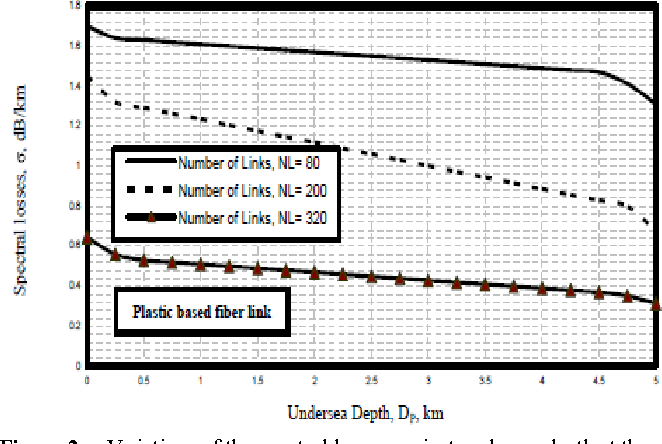 PDF] Ultra High Transmission Capacity of Undersea Optical