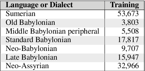 Figure 4 for Language and Dialect Identification of Cuneiform Texts