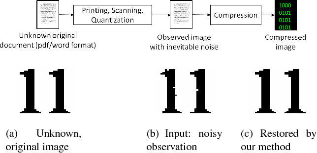 Figure 1 for Model-based Iterative Restoration for Binary Document Image Compression with Dictionary Learning