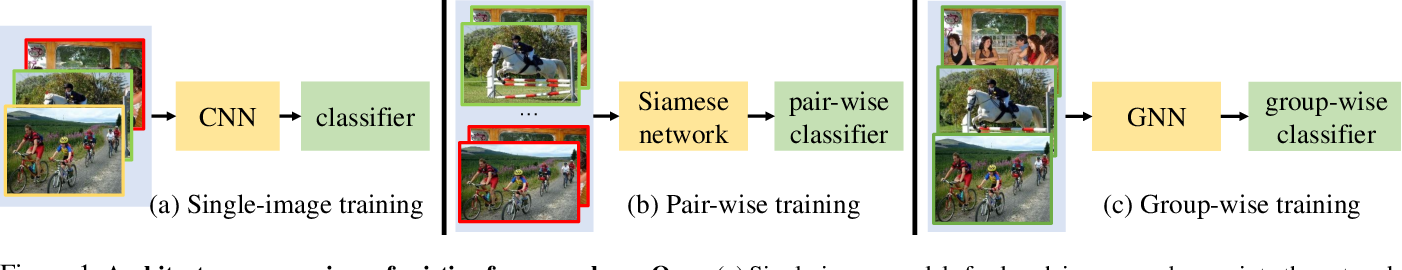 Figure 1 for Group-Wise Semantic Mining for Weakly Supervised Semantic Segmentation