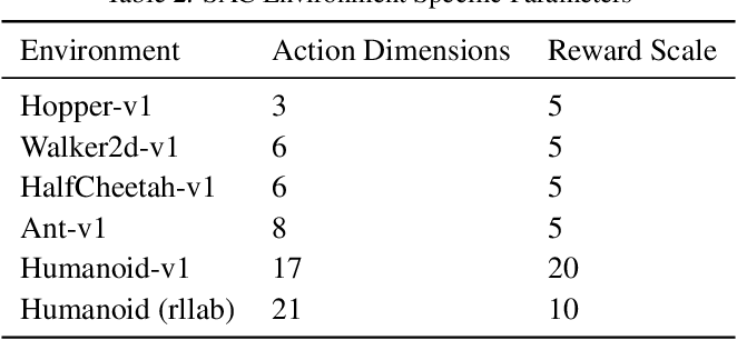 Figure 4 for Soft Actor-Critic: Off-Policy Maximum Entropy Deep Reinforcement Learning with a Stochastic Actor
