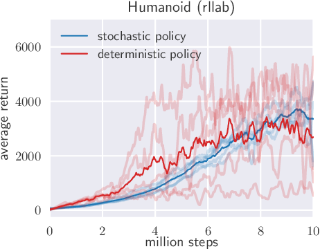 Figure 3 for Soft Actor-Critic: Off-Policy Maximum Entropy Deep Reinforcement Learning with a Stochastic Actor