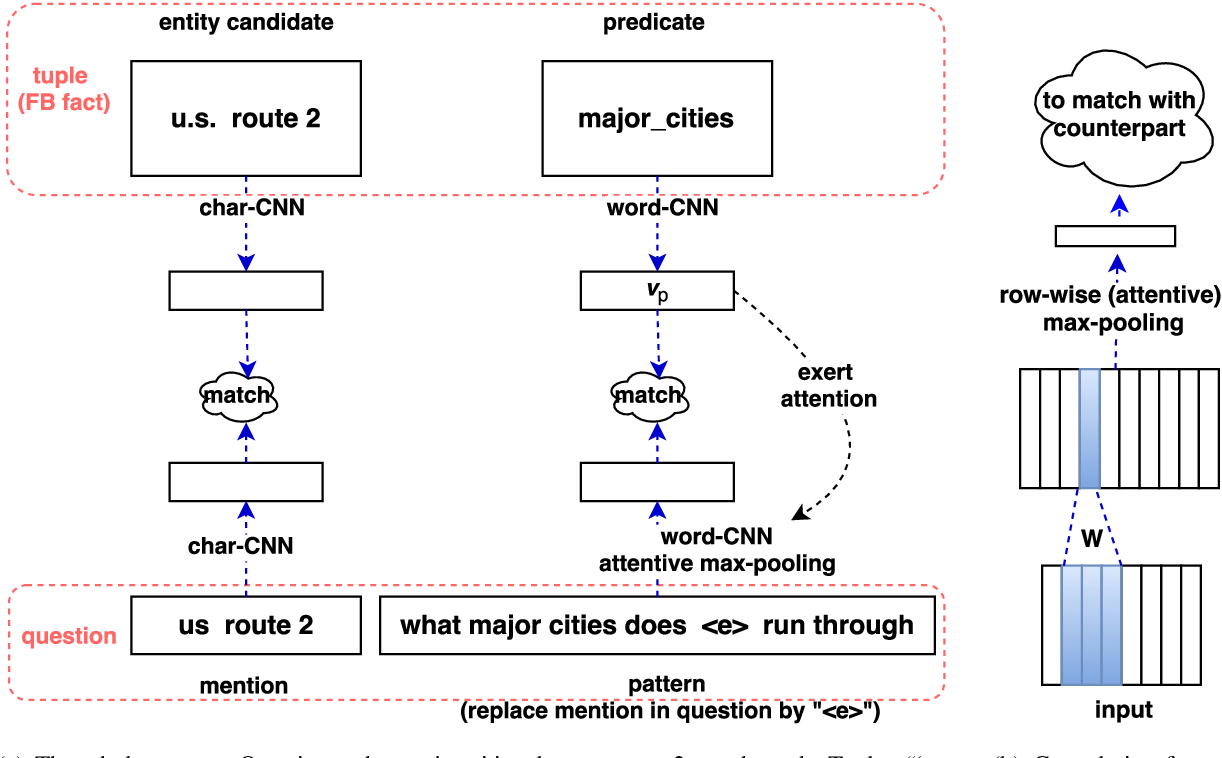 Figure 1 for Simple Question Answering by Attentive Convolutional Neural Network