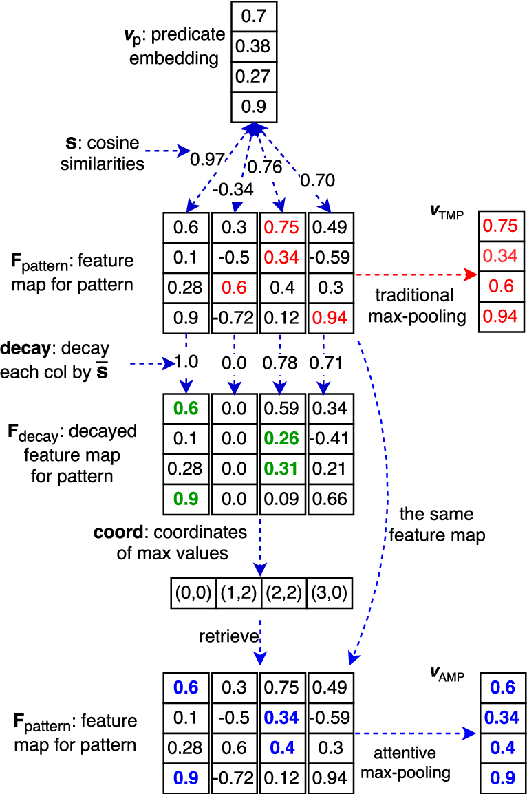 Figure 3 for Simple Question Answering by Attentive Convolutional Neural Network