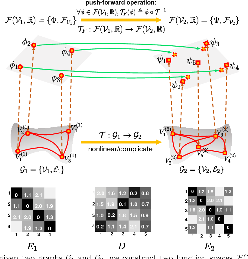 Figure 1 for A Functional Representation for Graph Matching