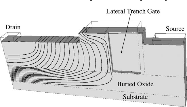 Fig. 3. Potential distribution of a lateral trench gate SOI-LDMOSFET at VDS ¼ 110 V: