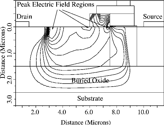 Fig. 4. Constant electric field lines of the conventional SOI-LDMOSFET at VDS ¼ 110 V: A higher electric field can be seen at the drain and gate edge near the surface of the SOI.