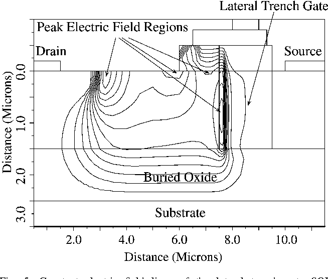 Fig. 5. Constant electric field lines of the lateral trench gate SOILDMOSFET at VDS ¼ 110 V: A higher electric field can be seen at the drain edge and middle of the lateral trench gate (Fig. 6).