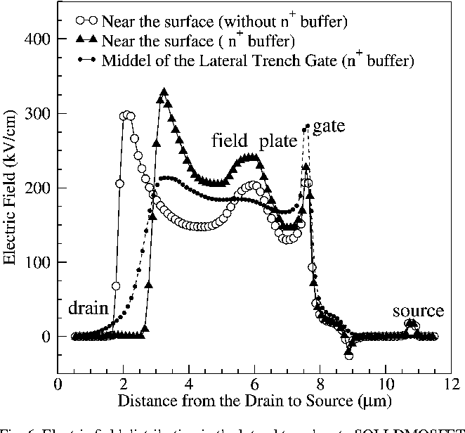 Fig. 6. Electric field distribution in the lateral trench gate SOI-LDMOSFET along the lateral cross-section of the surface and the middle of the SOI.