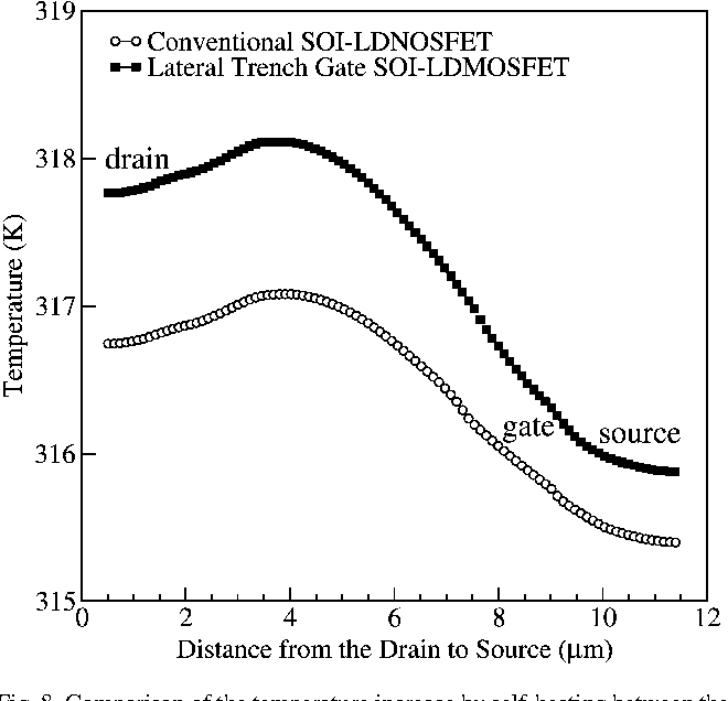 Fig. 8. Comparison of the temperature increase by self-heating between the conventional and lateral trench gate SOI-LDMOSFET near the surface of the SOI.