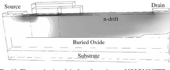Fig. 10. Electron density of the lateral trench gate SOI-LDMOSFET at VGS ¼ 12 V; VDS ¼ 10 V; and VBS ¼ 0 V: The dark area shows the high electron density.