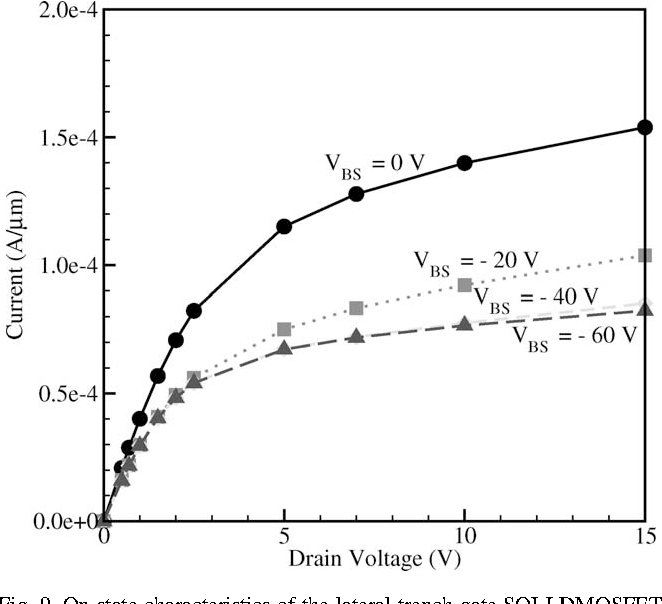 Fig. 9. On-state characteristics of the lateral trench gate SOI-LDMOSFET at VGS ¼ 12 V and VBS ¼ 0; 220, 240, 260 V.