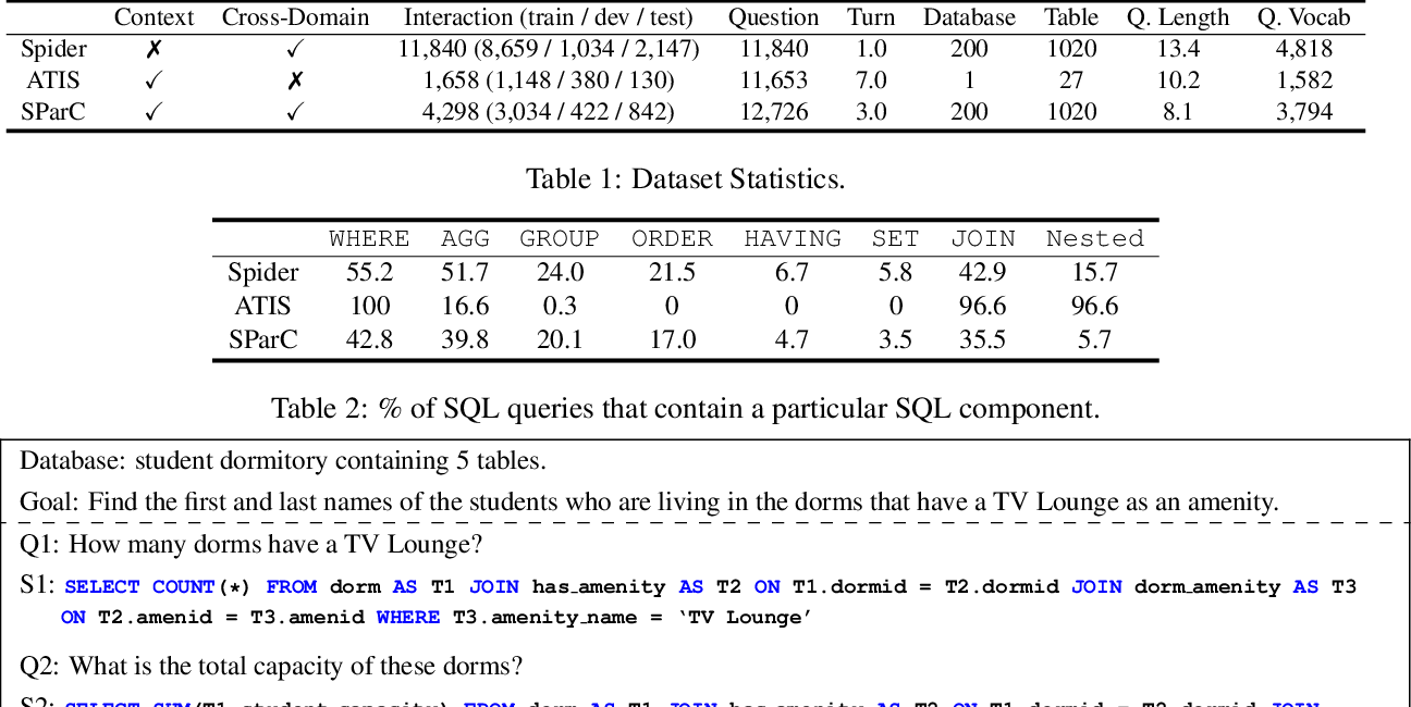 Figure 1 for Editing-Based SQL Query Generation for Cross-Domain Context-Dependent Questions