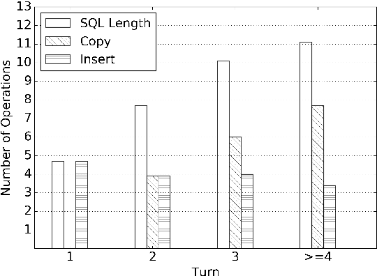 Figure 4 for Editing-Based SQL Query Generation for Cross-Domain Context-Dependent Questions