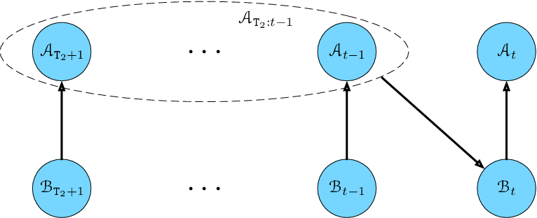 Figure 3 for Self-fulfilling Bandits: Endogeneity Spillover and Dynamic Selection in Algorithmic Decision-making