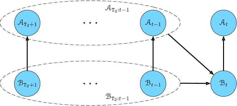 Figure 4 for Self-fulfilling Bandits: Endogeneity Spillover and Dynamic Selection in Algorithmic Decision-making