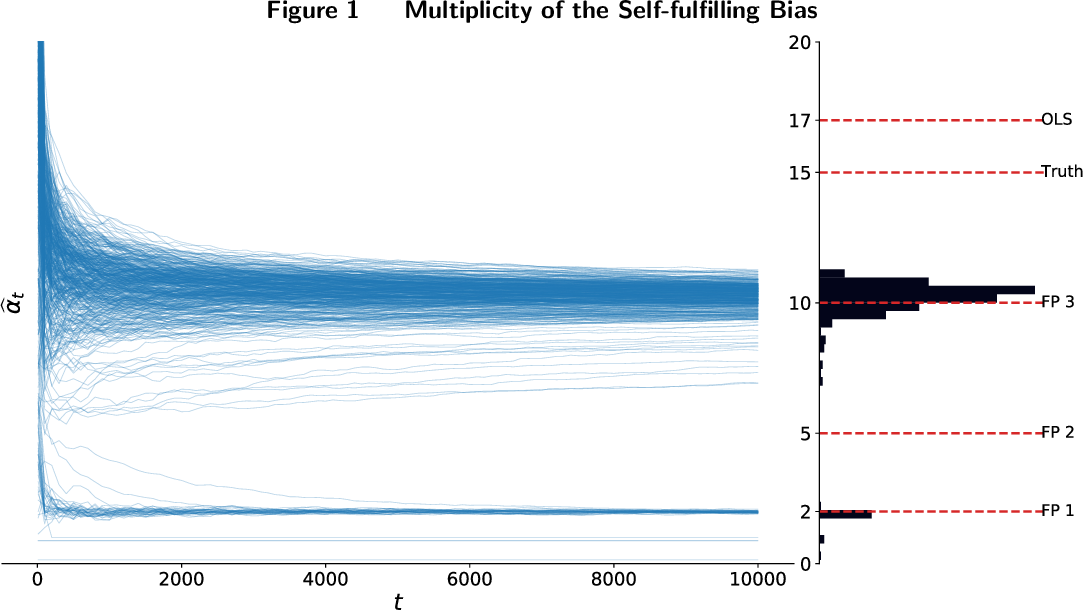 Figure 1 for Self-fulfilling Bandits: Endogeneity Spillover and Dynamic Selection in Algorithmic Decision-making