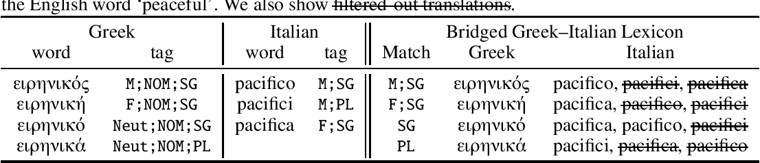 Figure 1 for Should All Cross-Lingual Embeddings Speak English?