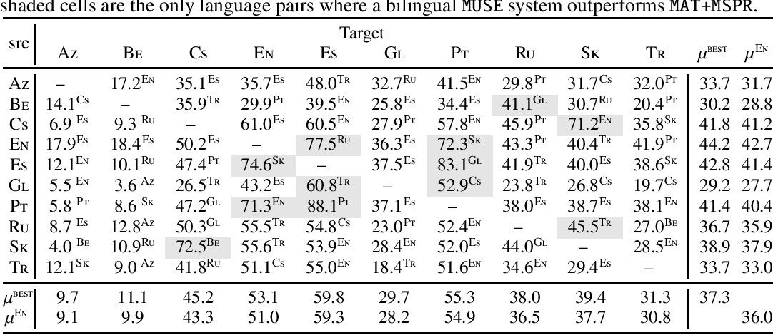 Figure 2 for Should All Cross-Lingual Embeddings Speak English?