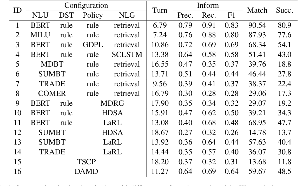 Figure 2 for Is Your Goal-Oriented Dialog Model Performing Really Well? Empirical Analysis of System-wise Evaluation