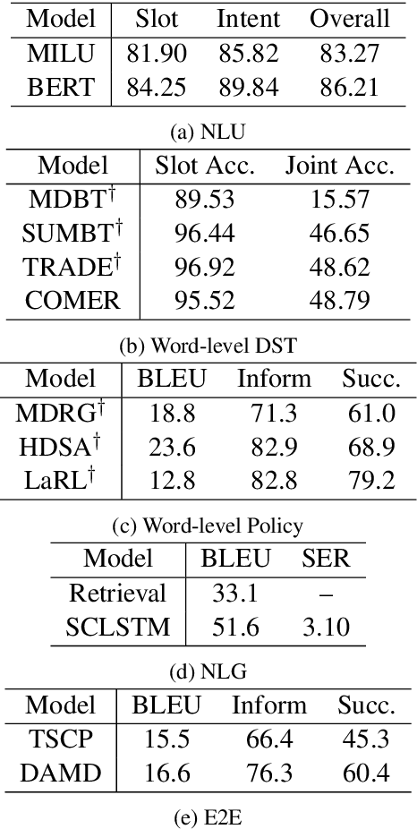 Figure 4 for Is Your Goal-Oriented Dialog Model Performing Really Well? Empirical Analysis of System-wise Evaluation