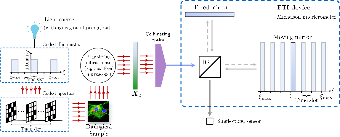 Figure 1 for Compressive Hyperspectral Imaging: Fourier Transform Interferometry meets Single Pixel Camera