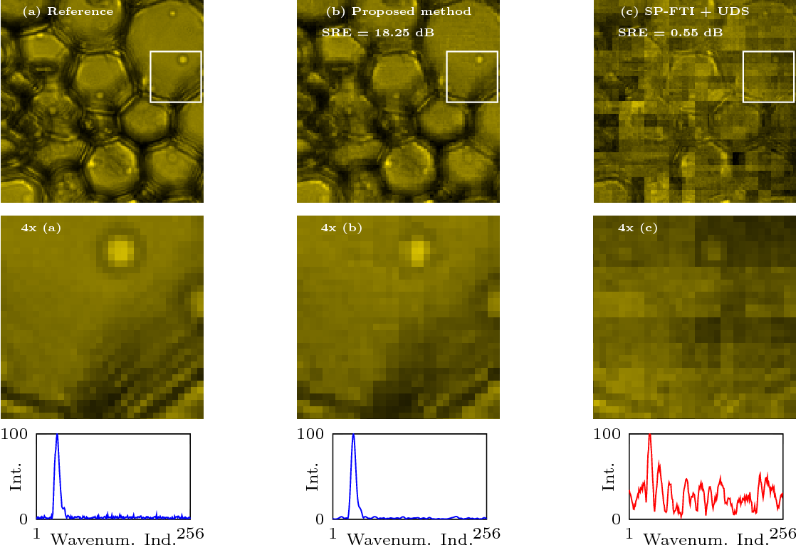 Figure 3 for Compressive Hyperspectral Imaging: Fourier Transform Interferometry meets Single Pixel Camera