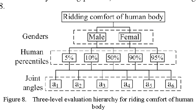 Figure 8. Three-level evaluation hierarchy for riding comfort of human body