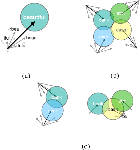 Figure 1 for Probabilistic FastText for Multi-Sense Word Embeddings
