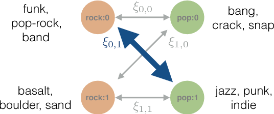 Figure 3 for Probabilistic FastText for Multi-Sense Word Embeddings